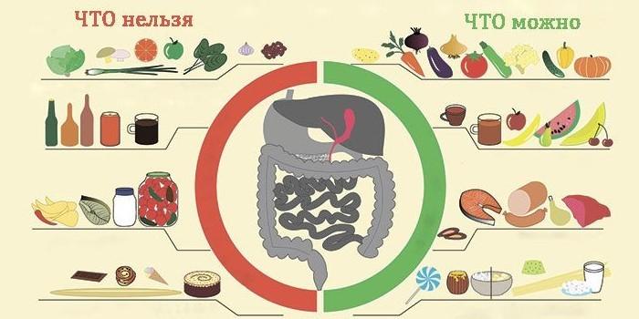 Диета питания при холецистите